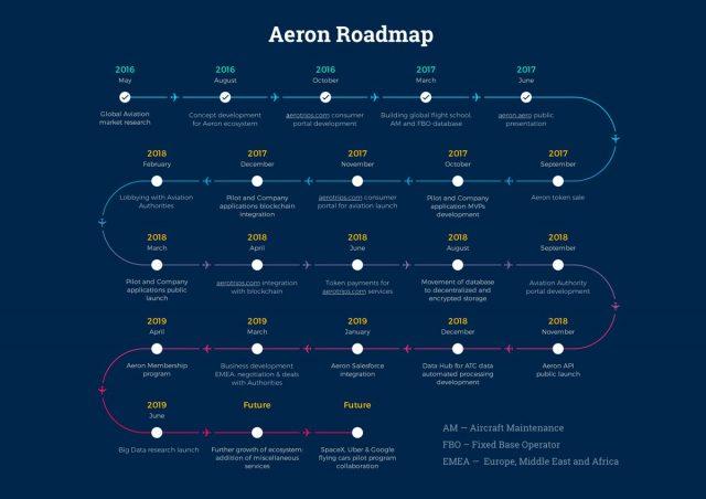 Aeron-roadmap