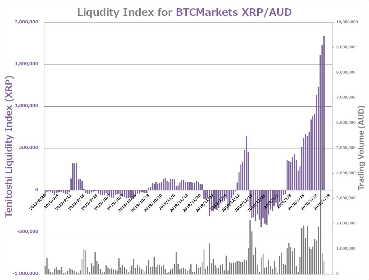 XRP-AUD-liquidity
