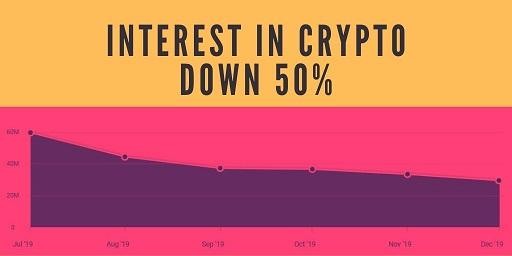 crypto-media-interest-down-50
