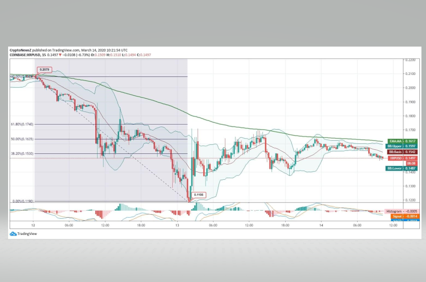 ripple-march-14-trading-view